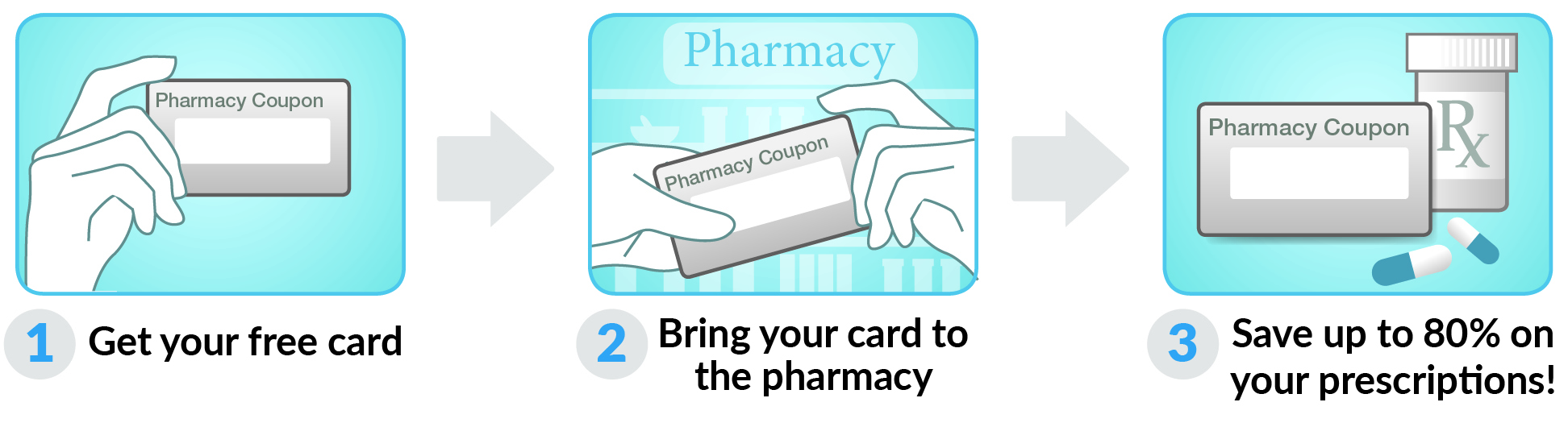 How to use Michigan Rx Card Card